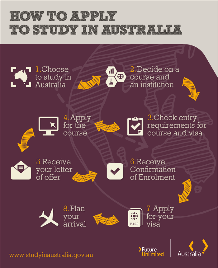 Steps to applying to study in Australia illustration