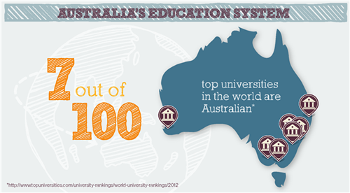 Universities and Higher Education